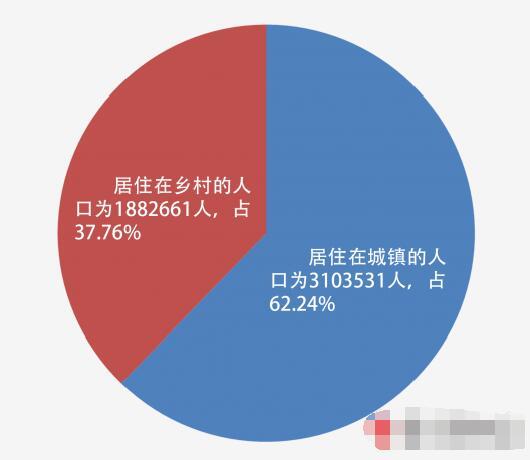人口网站_郑州常住人口跃居中部第一全国第十