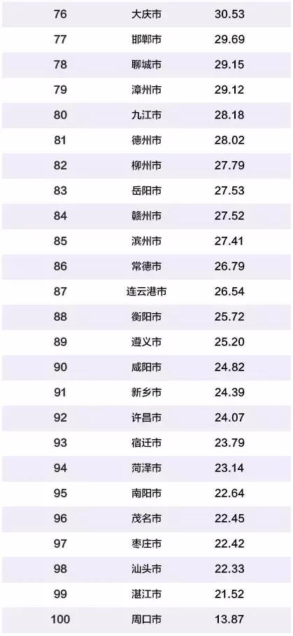 2019 gdp 排行榜_两广城市gdp排行榜